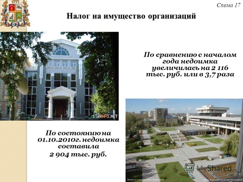 Налог на имущество организаций Схема 17 По состоянию на 01.10.2010г. недоимка составила 2 904 тыс. руб. По сравнению с началом года недоимка увеличилась на 2 116 тыс. руб. или в 3,7 раза