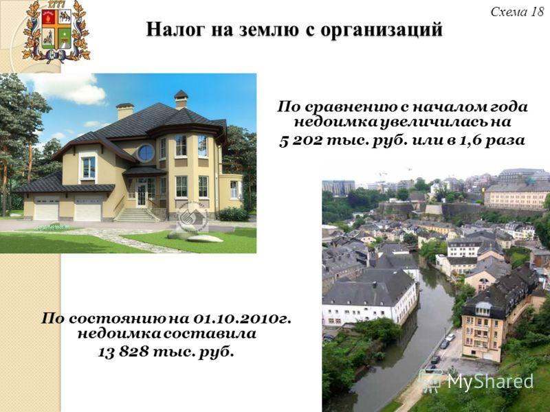 Налог на землю с организаций Схема 18 По состоянию на 01.10.2010г. недоимка составила 13 828 тыс. руб. По сравнению с началом года недоимка увеличилась на 5 202 тыс. руб. или в 1,6 раза