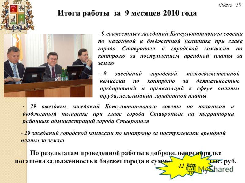 42 540 Итоги работы за 9 месяцев 2010 года Схема 19 - 9 совместных заседаний Консультативного совета по налоговой и бюджетной политике при главе города Ставрополя и городской комиссии по контролю за поступлением арендной платы за землю - 29 выездных