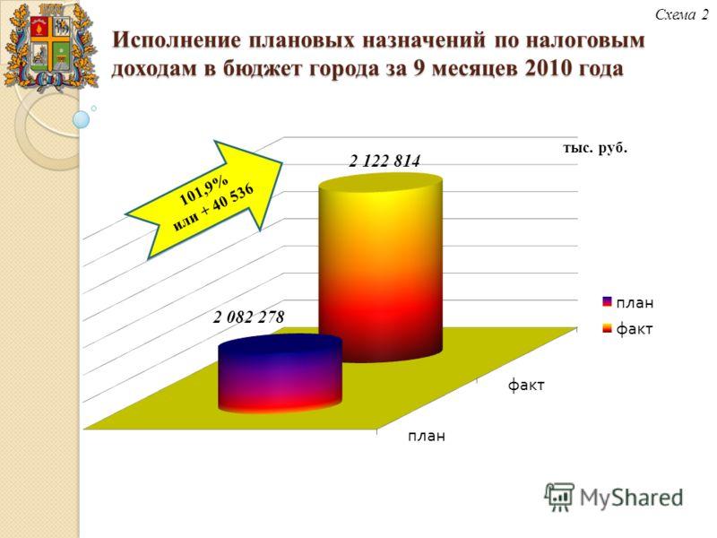 Исполнение плановых назначений по налоговым доходам в бюджет города за 9 месяцев 2010 года Схема 2 тыс. руб.
