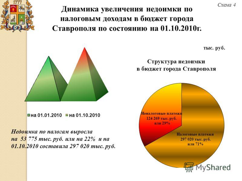 Динамика увеличения недоимки по налоговым доходам в бюджет города Ставрополя по состоянию на 01.10.2010г. Схема 4 Недоимка по налогам выросла на 53 775 тыс. руб. или на 22% и на 01.10.2010 составила 297 020 тыс. руб. тыс. руб. Структура недоимки в бю
