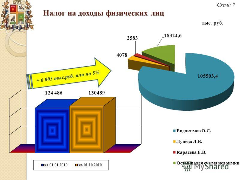 Налог на доходы физических лиц Схема 7 тыс. руб.