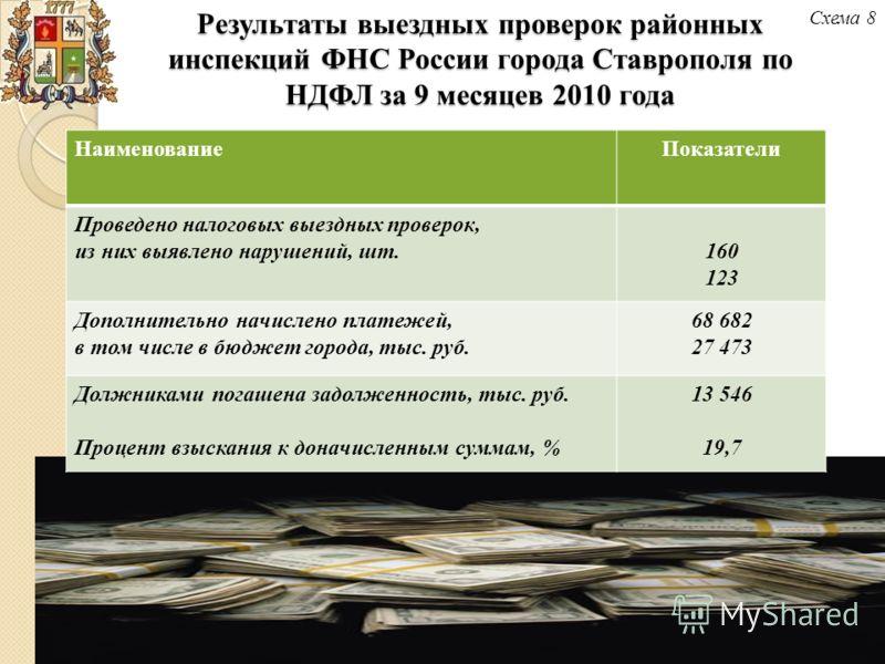 Результаты выездных проверок районных инспекций ФНС России города Ставрополя по НДФЛ за 9 месяцев 2010 года НаименованиеПоказатели Проведено налоговых выездных проверок, из них выявлено нарушений, шт.160 123 Дополнительно начислено платежей, в том чи