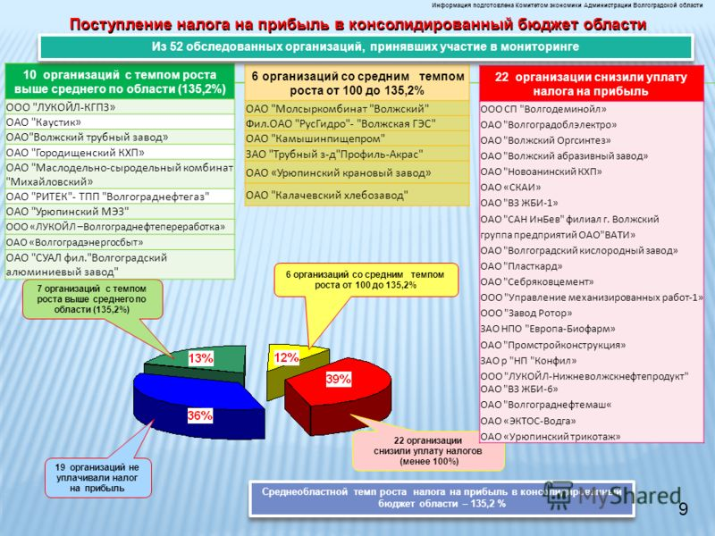 Информация подготовлена Комитетом экономики Администрации Волгоградской области 22 организации снизили уплату налогов (менее 100%) 19 организаций не уплачивали налог на прибыль 7 организаций с темпом роста выше среднего по области (135,2%) Поступлени