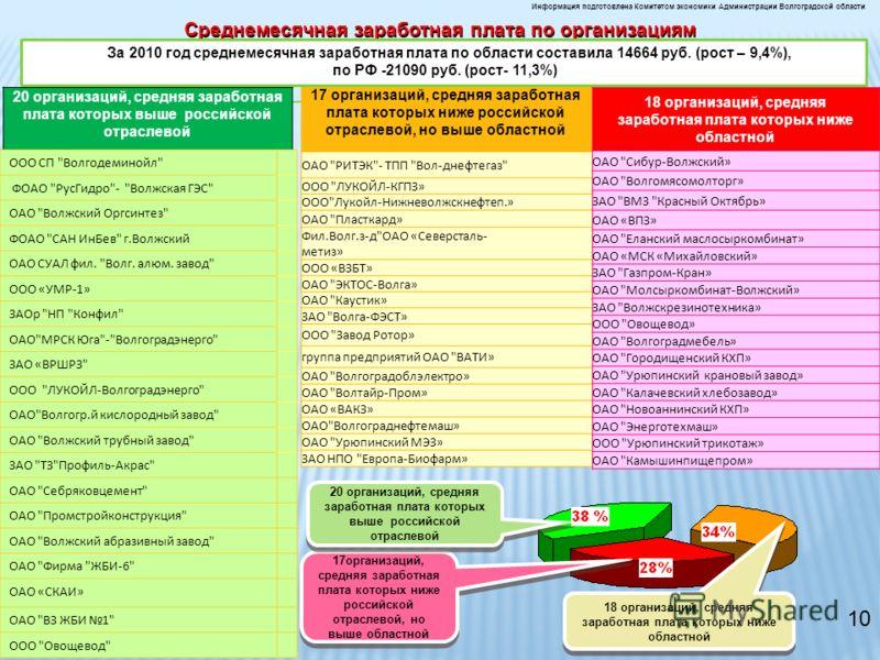 Среднемесячная заработная плата по организациям Информация подготовлена Комитетом экономики Администрации Волгоградской области 17 организаций, средняя заработная плата которых ниже российской отраслевой, но выше областной ОАО