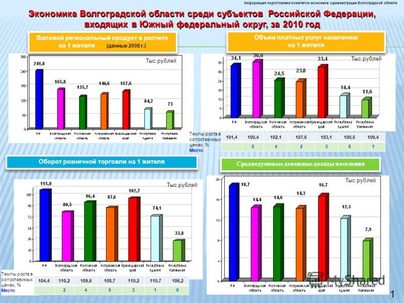 Темпы роста в сопоставимых ценах, % Место Валовой региональный продукт в расчете на 1 жителя (данные 2008 г.) Тыс.рублей Оборот розничной торговли на 1 жителя Экономика Волгоградской области среди субъектов Российской Федерации, входящих в Южный феде