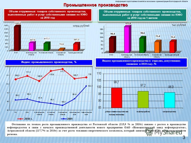 Промышленное производство Информация подготовлена Комитетом экономики Администрации Волгоградской области Индекс промышленного производства, % тыс.рублей Отставание по темпам роста промышленного производства от Ростовской области (115,9 % за 2010г) с