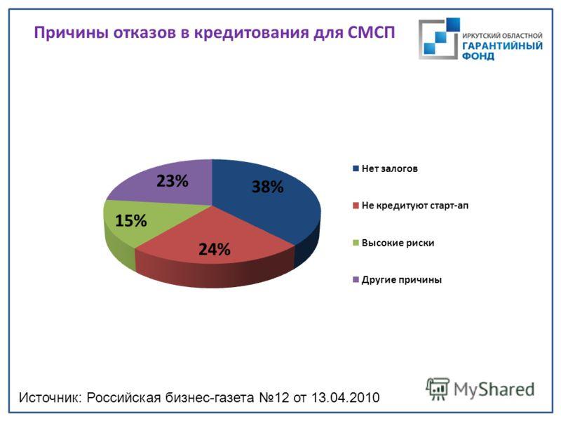 Причины отказов в кредитования для СМСП Источник: Российская бизнес-газета 12 от 13.04.2010