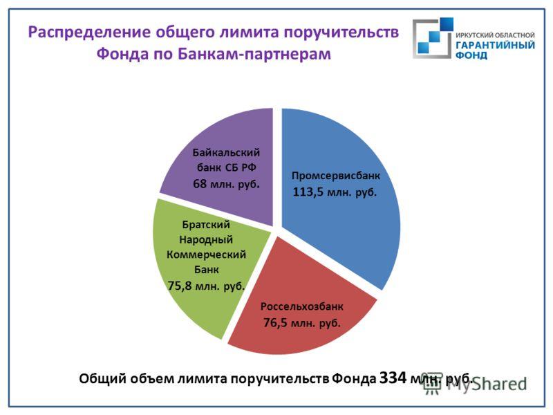 Распределение общего лимита поручительств Фонда по Банкам-партнерам