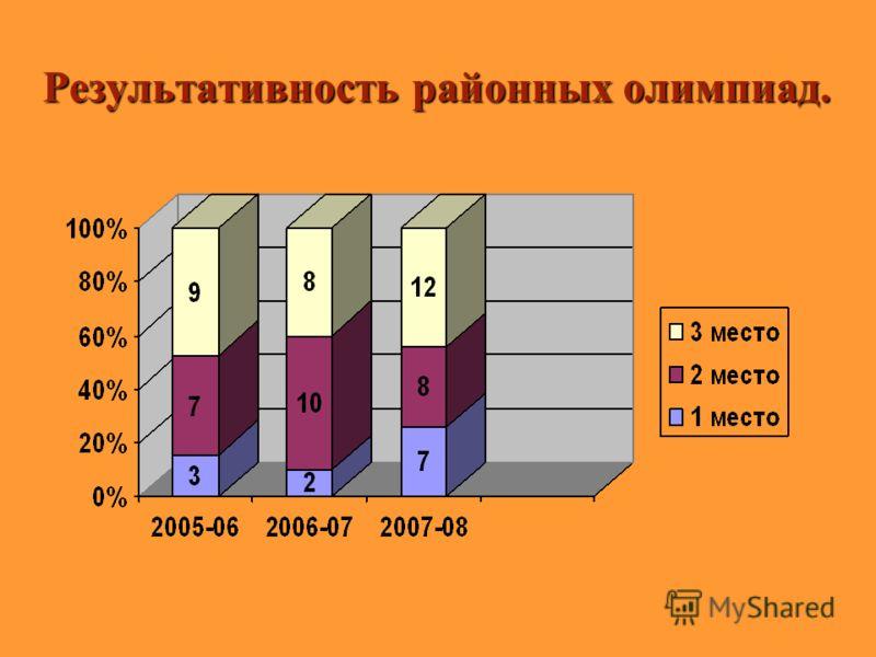 Результаты районных олимпиад с 2004 по 2008 годы. Результаты районных олимпиад с 2004 по 2008 годы.