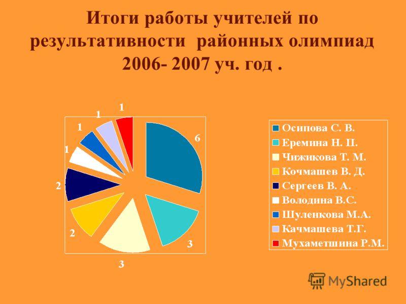 Результативность районных олимпиад.