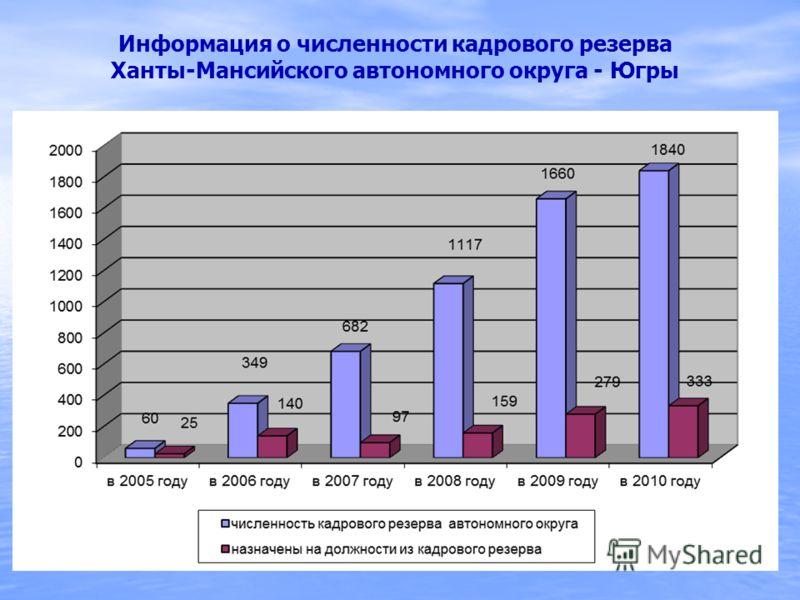 Информация о численности кадрового резерва Ханты-Мансийского автономного округа - Югры