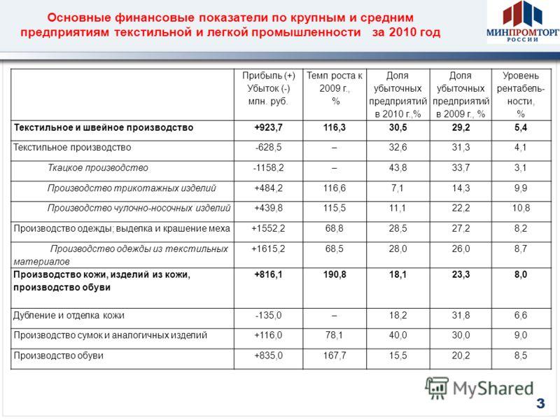 Основные финансовые показатели по крупным и средним предприятиям текстильной и легкой промышленности за 2010 год Прибыль (+) Убыток (-) млн. руб. Темп роста к 2009 г., % Доля убыточных предприятий в 2010 г.,% Доля убыточных предприятий в 2009 г., % У
