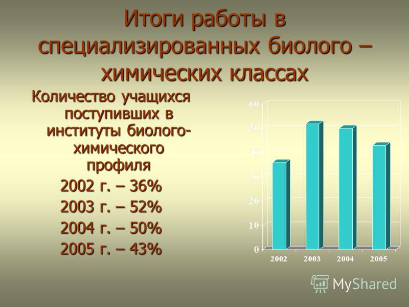 Итоги работы в специализированных биолого – химических классах Количество учащихся поступивших в институты биолого- химического профиля 2002 г. – 36% 2003 г. – 52% 2004 г. – 50% 2005 г. – 43%