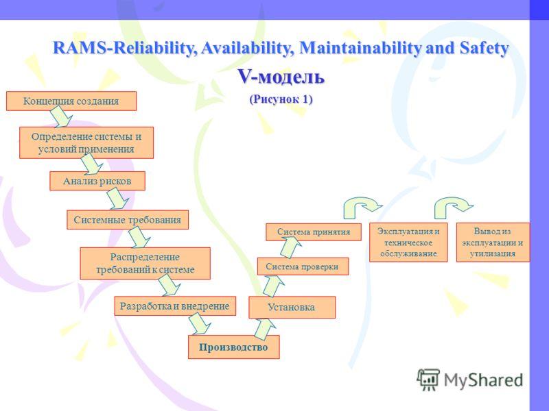 RAMS-Reliability, Availability, Maintainability and Safety V-модель (Рисунок 1) Концепция создания Определение системы и условий применения Анализ рисков Системные требования Распределение требований к системе Разработка и внедрение Производство Уста