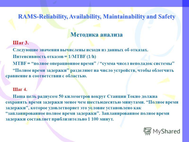 RAMS-Reliability, Availability, Maintainability and Safety Методика анализа Шаг 3. Следующие значения вычислены исходя из данных об отказах. Интенсивность отказов = 1/MTBF (1/h) MTBF = полное операционное время / сумма чисел неполадок системы Полное