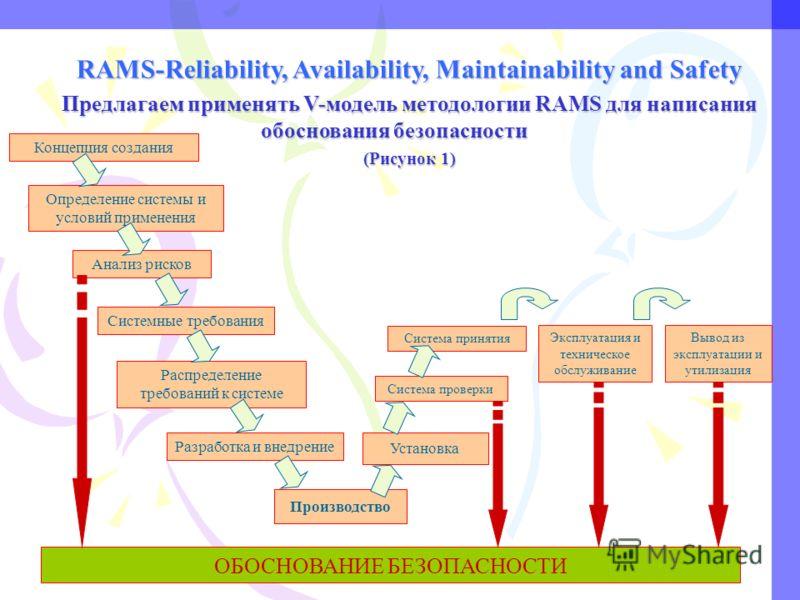 RAMS-Reliability, Availability, Maintainability and Safety Предлагаем применять V-модель методологии RAMS для написания обоснования безопасности (Рисунок 1) Концепция создания Определение системы и условий применения Анализ рисков Системные требовани