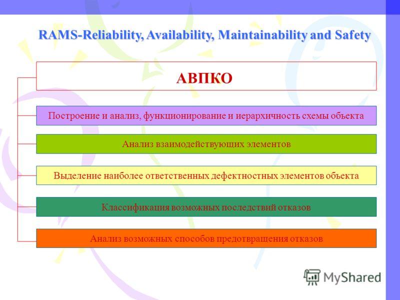RAMS-Reliability, Availability, Maintainability and Safety АВПКО Построение и анализ, функционирование и иерархичность схемы объекта Анализ взаимодействующих элементов Выделение наиболее ответственных дефектностных элементов объекта Классификация воз