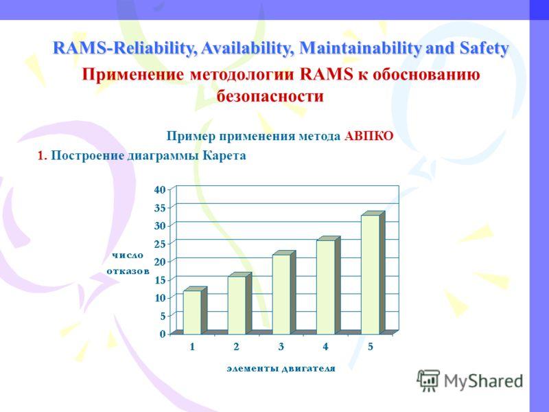 RAMS-Reliability, Availability, Maintainability and Safety Применение методологии RAMS к обоснованию безопасности Пример применения метода АВПКО 1. Построение диаграммы Карета