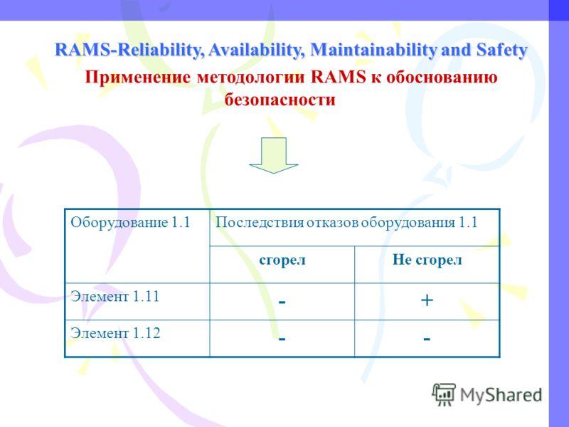 RAMS-Reliability, Availability, Maintainability and Safety Применение методологии RAMS к обоснованию безопасности Оборудование 1.1Последствия отказов оборудования 1.1 сгорел Не сгорел Элемент 1.11 -+ Элемент 1.12 --