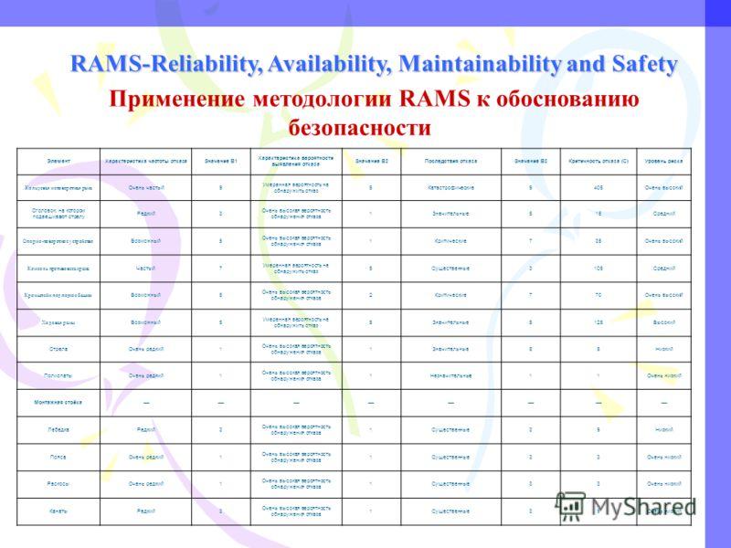 RAMS-Reliability, Availability, Maintainability and Safety Применение методологии RAMS к обоснованию безопасности ЭлементХарактеристика частоты отказаЗначение B1 Характеристика вероятности выявления отказа Значение B2Последствия отказаЗначение B3Крит