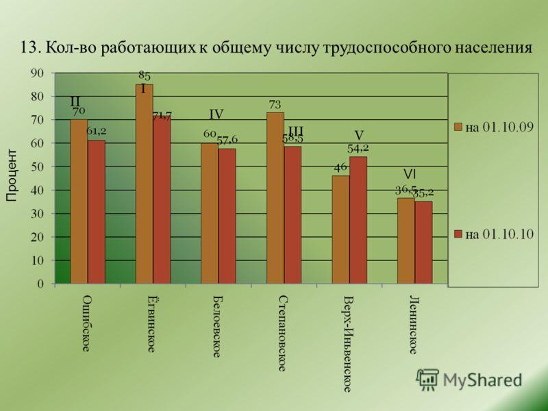13. Кол-во работающих к общему числу трудоспособного населения Процент VI