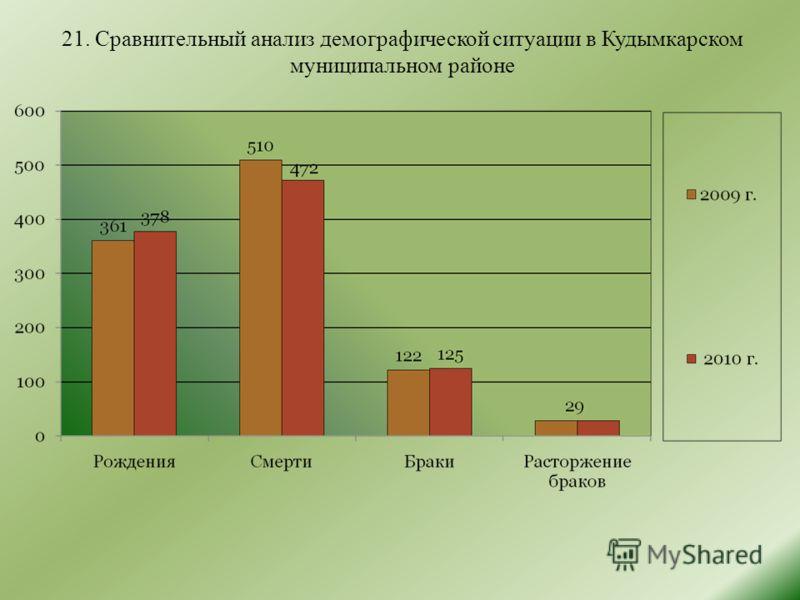 21. Сравнительный анализ демографической ситуации в Кудымкарском муниципальном районе