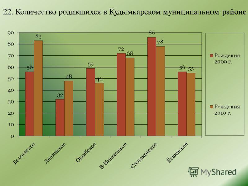 22. Количество родившихся в Кудымкарском муниципальном районе