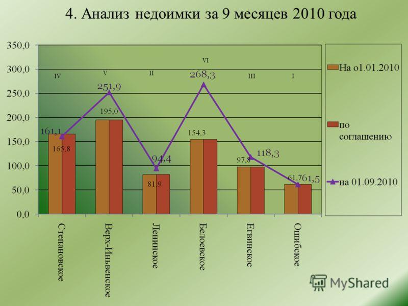 4. Анализ недоимки за 9 месяцев 2010 года