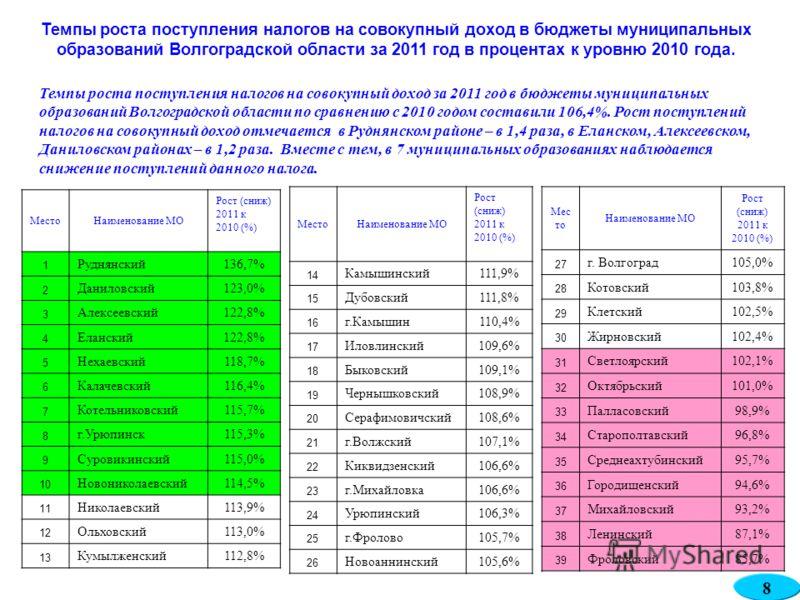Темпы роста поступления налогов на совокупный доход в бюджеты муниципальных образований Волгоградской области за 2011 год в процентах к уровню 2010 года. Темпы роста поступления налогов на совокупный доход за 2011 год в бюджеты муниципальных образова