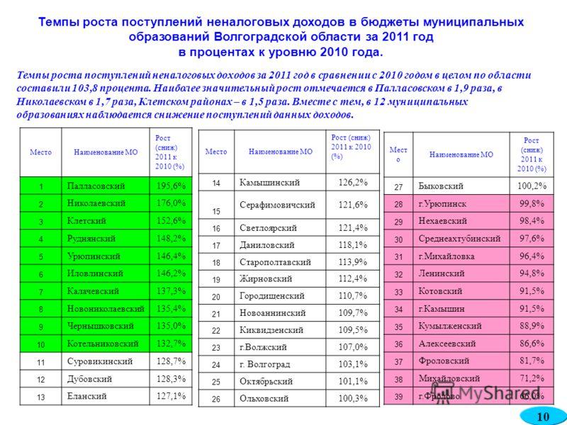 Темпы роста поступлений неналоговых доходов в бюджеты муниципальных образований Волгоградской области за 2011 год в процентах к уровню 2010 года. Темпы роста поступлений неналоговых доходов за 2011 год в сравнении с 2010 годом в целом по области сост