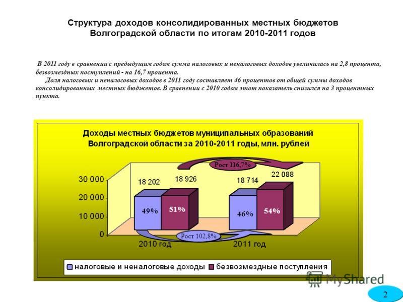 Структура доходов консолидированных местных бюджетов Волгоградской области по итогам 2010-2011 годов В 2011 году в сравнении с предыдущим годом сумма налоговых и неналоговых доходов увеличилась на 2,8 процента, безвозмездных поступлений - на 16,7 про