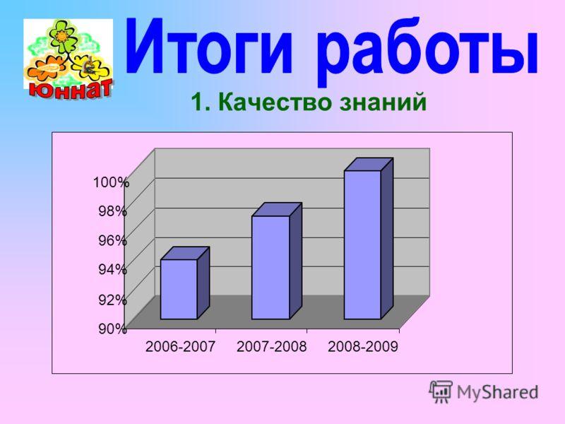 90% 92% 94% 96% 98% 100% 2006-20072007-20082008-2009 1. Качество знаний