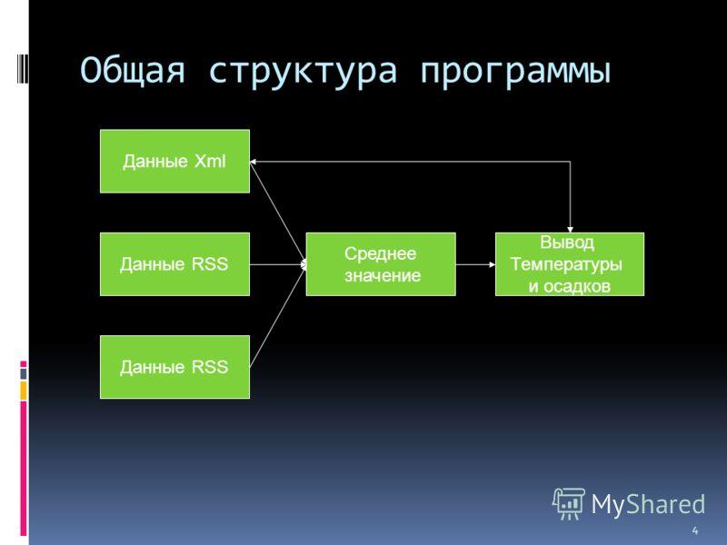 4 Общая структура программы Данные Xml Данные RSS Среднее значение Вывод Температуры и осадков