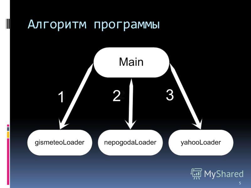 5 Алгоритм программы 1 2 3