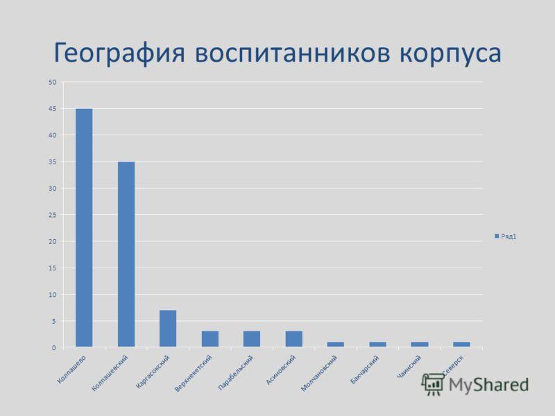 География воспитанников корпуса