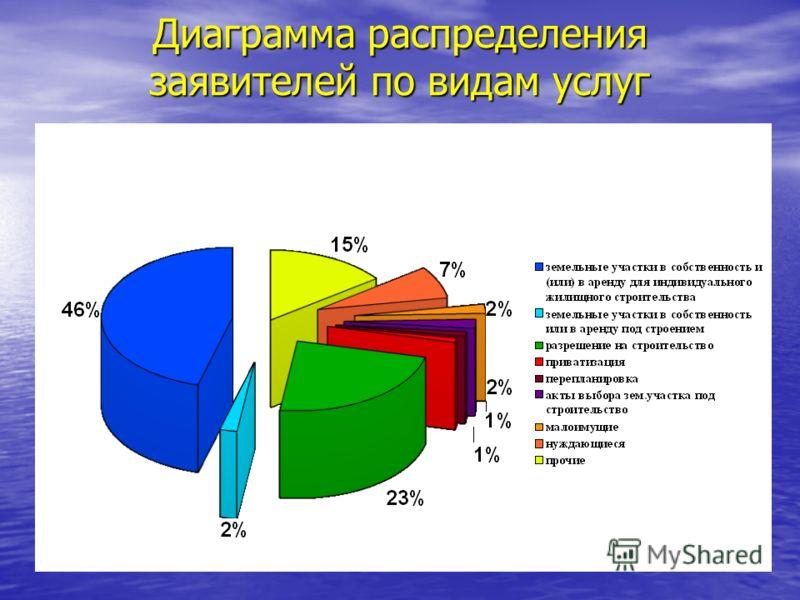 Диаграмма распределения заявителей по видам услуг