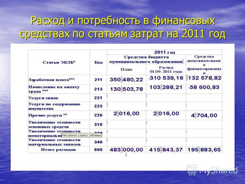 Расход и потребность в финансовых средствах по статьям затрат на 2011 год