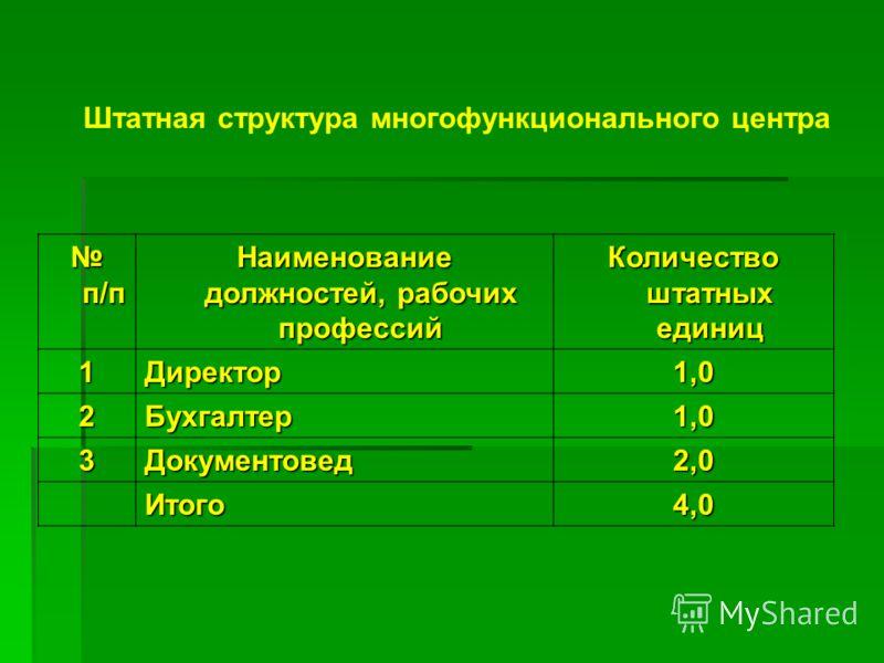 Штатная структура многофункционального центра п/п п/п Наименование должностей, рабочих профессий Количество штатных единиц 1Директор1,0 2Бухгалтер1,0 3Документовед2,0 Итого4,0