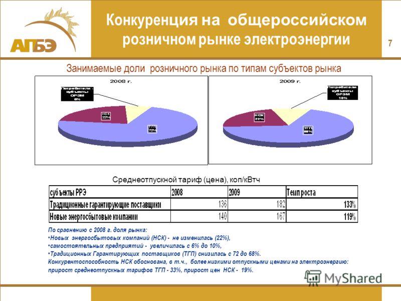 7 Конкурен ция на общероссийском розничном рынке электроэнергии Среднеотпускной тариф (цена), коп/кВтч По сравнению с 2008 г. доля рынка: Новых энергосбытовых компаний (НСК) - не изменилась (22%), самостоятельных предприятий - увеличилась с 6% до 10%