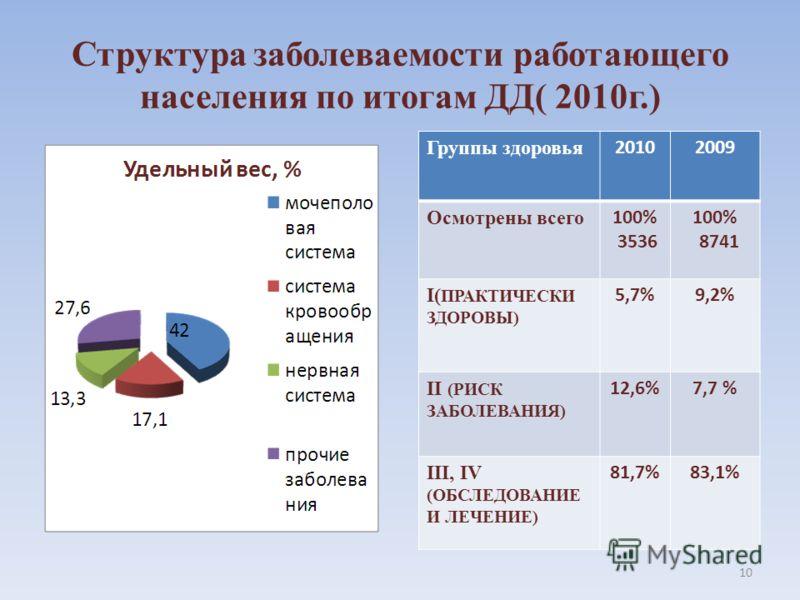 Структура заболеваемости работающего населения по итогам ДД( 2010г.) Группы здоровья 20102009 Осмотрены всего 100% 3536 100% 8741 I( ПРАКТИЧЕСКИ ЗДОРОВЫ) 5,7%9,2% II (РИСК ЗАБОЛЕВАНИЯ) 12,6%7,7 % III, IV (ОБСЛЕДОВАНИЕ И ЛЕЧЕНИЕ) 81,7%83,1% 10