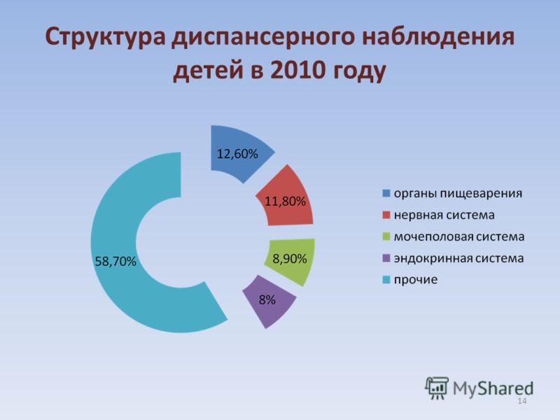 Структура диспансерного наблюдения детей в 2010 году 14