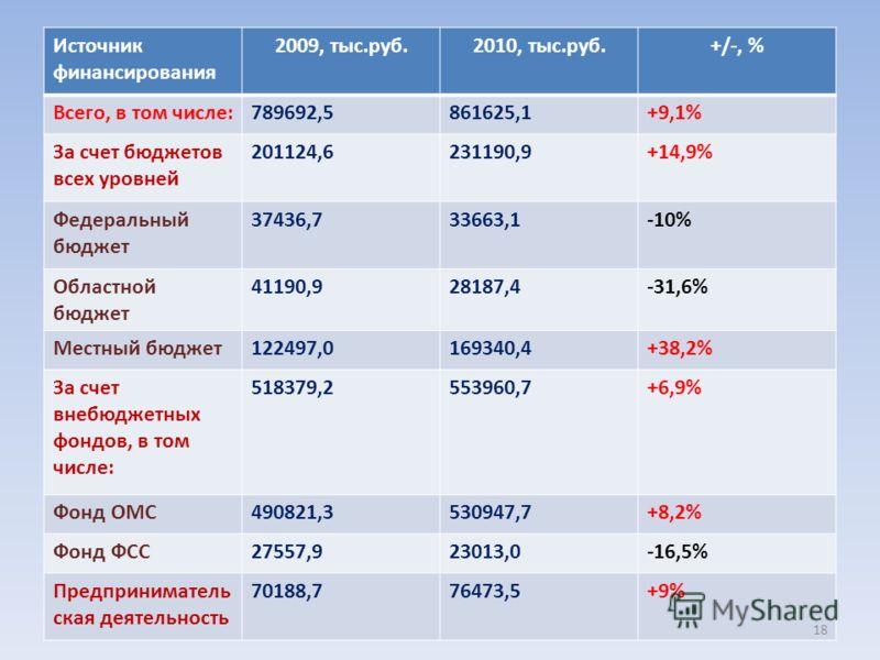 Источник финансирования 2009, тыс.руб.2010, тыс.руб.+/-, % Всего, в том числе:789692,5861625,1+9,1% За счет бюджетов всех уровней 201124,6231190,9+14,9% Федеральный бюджет 37436,733663,1-10% Областной бюджет 41190,928187,4-31,6% Местный бюджет122497,