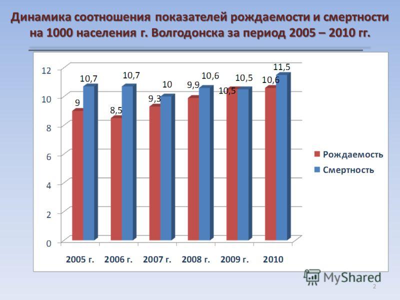 Динамика соотношения показателей рождаемости и смертности на 1000 населения г. Волгодонска за период 2005 – 2010 гг. 2