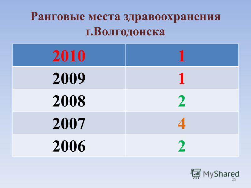 Ранговые места здравоохранения г.Волгодонска 20101 20091 20082 20074 20062 25