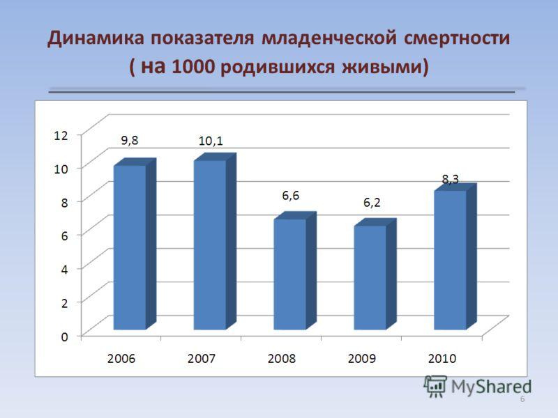 Динамика показателя младенческой смертности ( на 1000 родившихся живыми) 6