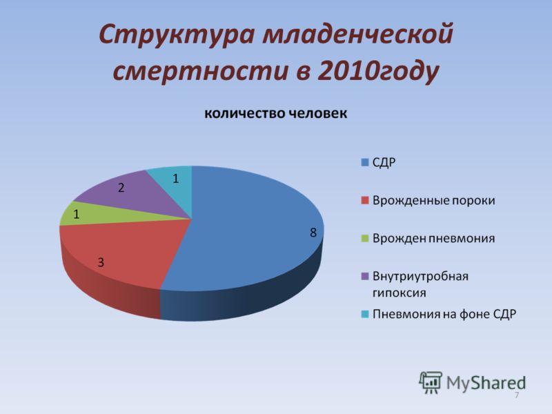 Структура младенческой смертности в 2010году 7