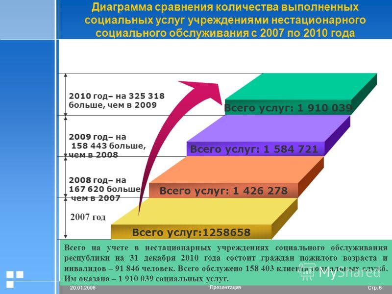 Стр. 620.01.2006 Презентация Диаграмма сравнения количества выполненных социальных услуг учреждениями нестационарного социального обслуживания с 2007 по 2010 года Всего услуг: 20300066 Всего услуг: 1 584 721 Всего услуг: 1 426 278 Add Your Text 2010