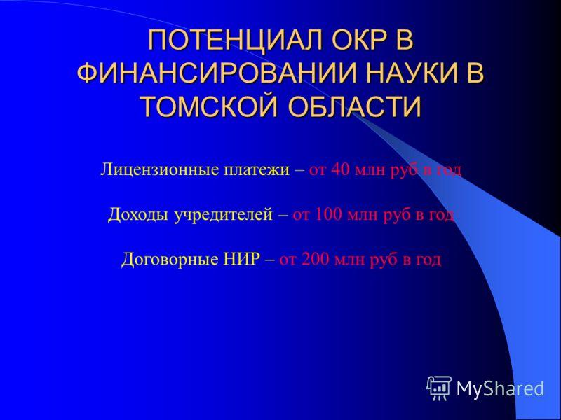 ПОТЕНЦИАЛ ОКР В ФИНАНСИРОВАНИИ НАУКИ В ТОМСКОЙ ОБЛАСТИ Лицензионные платежи – от 40 млн руб в год Доходы учредителей – от 100 млн руб в год Договорные НИР – от 200 млн руб в год