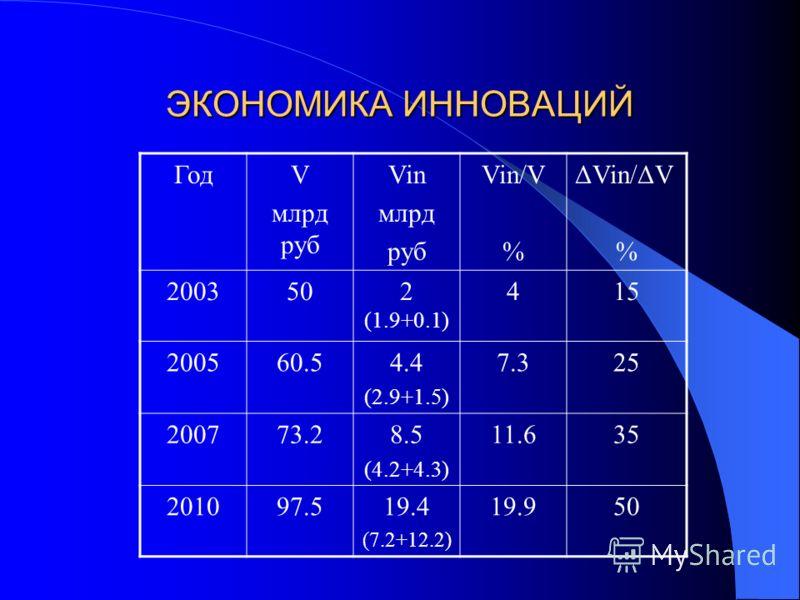 ЭКОНОМИКА ИННОВАЦИЙ ГодV млрд руб Vin млрд руб Vin/V % ΔVin/ΔV % 2003502 (1.9+0.1) 415 200560.54.4 (2.9+1.5) 7.325 200773.28.5 (4.2+4.3) 11.635 201097.519.4 (7.2+12.2) 19.950